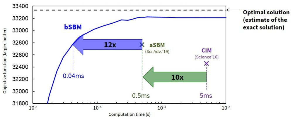 Fig. 1: The bSBM is approximately10x faster than the aSBM in solving a 2000-bit problem*2